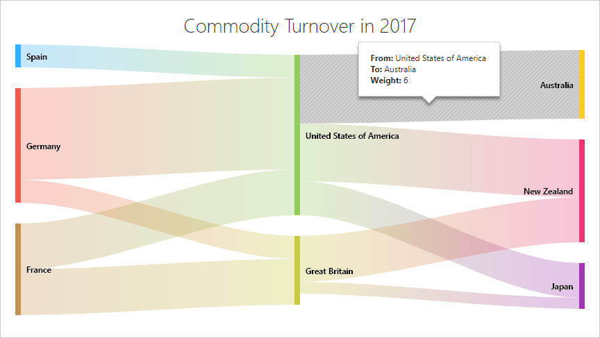 New Sankey Diagram Component | DevExpress
