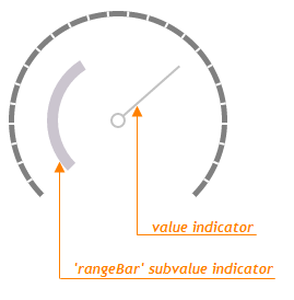 RangeBar Gauge Subvalue Indicator DevExtreme