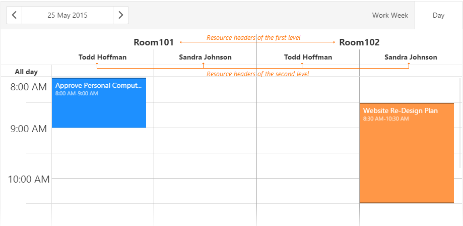 Scheduler Grouping by Resources