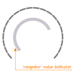 RangeBar Gauge Value Indicator DevExtreme