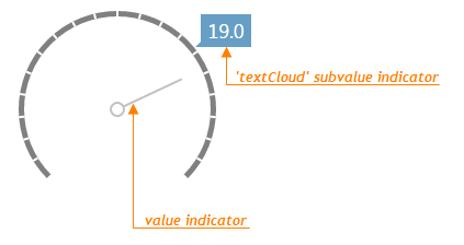 TextCloud Gauge Subvalue Indicator DevExtreme