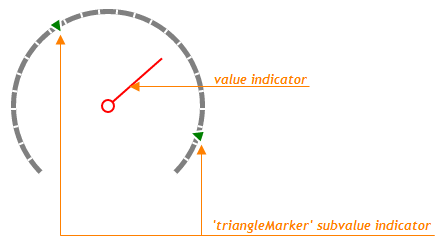 TriangleMarker Gauge Subvalue Indicator DevExtreme