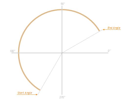 Documentation 19 1: DevExtreme - HTML5 JavaScript Circular