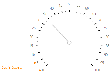 DevExtreme HTML5 JavaScript Gauges  CircularGaugeScaleLabels