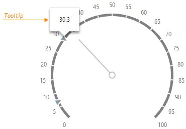 DevExtreme HTML5 JavaScript Gauges  CircularGaugeTooltip