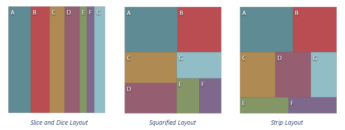 DevExpress DevExtreme HTML5 TreeMap Squarified SliceAndDice Strip