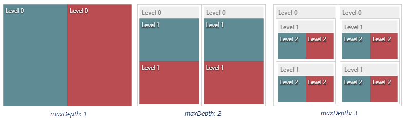 DevExpress DevExtreme HTML5 TreeMap