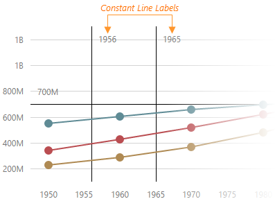 Documentation: DevExtreme - HTML5 JavaScript Chart Constant Lines