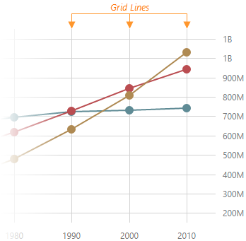 DevExtreme HTML5 Charts GridLines