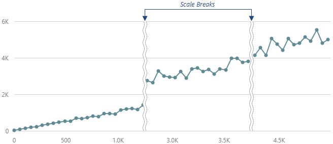 DevExtreme HTML5 JavaScript Charts Scale Breaks
