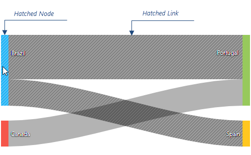 DevExtreme HTML5 JavaScript Sankey Line Hatching