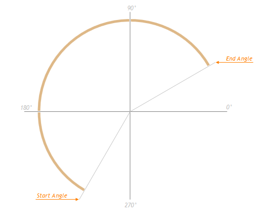 GaugeGeometry ChartJS
