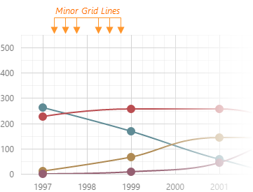 DevExtreme HTML5 JavaScript Charts MinorGridLines