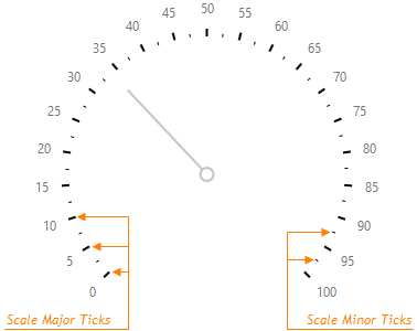 DevExtreme HTML5 JavaScript Gauges  CircularGaugeScaleTicks
