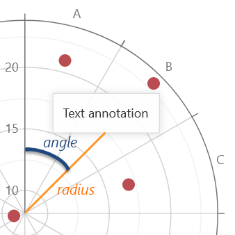 DevExpress PolarChart annotation's radius and angle