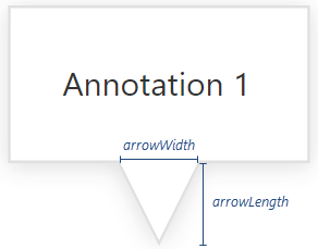 DevExtreme Chart: Annotation Arrow