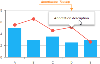 DevExtreme Chart: Annotation Tooltip