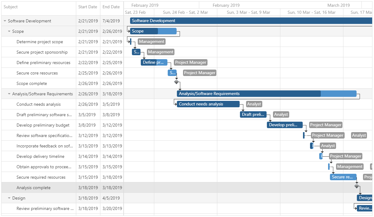 DevExtreme Gantt Chart - Overview