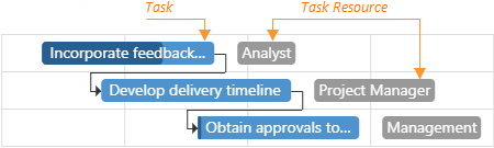 DevExtreme Gantt Chart - Tasks